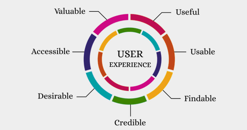 Focus-on-User-Experience