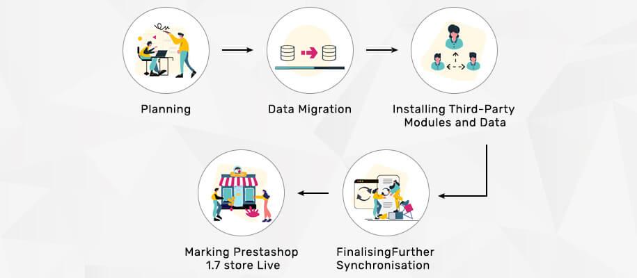 PrestaShop Migrator module